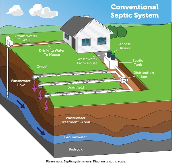 Well Water Safety and Your Septic System